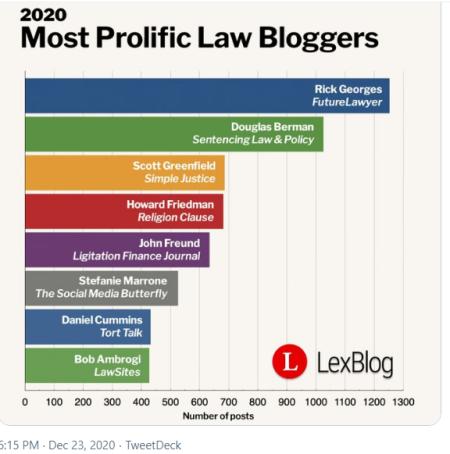 Lexbloglawyers